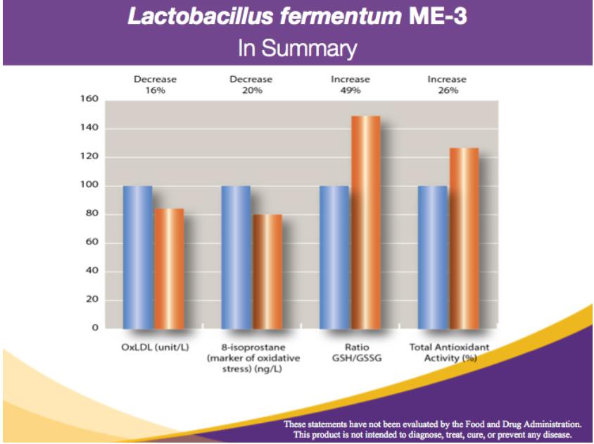 lactobacillus-fermentum-me-3-results.jpg